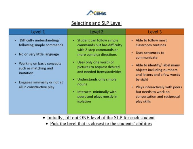 Protected: Student Learning Profiles-What Level Do I Choose