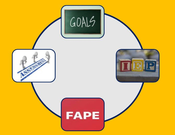 Protected: Philly AIMS MicroLearning Series: Using Assessment to Write Measurable IEP Goals